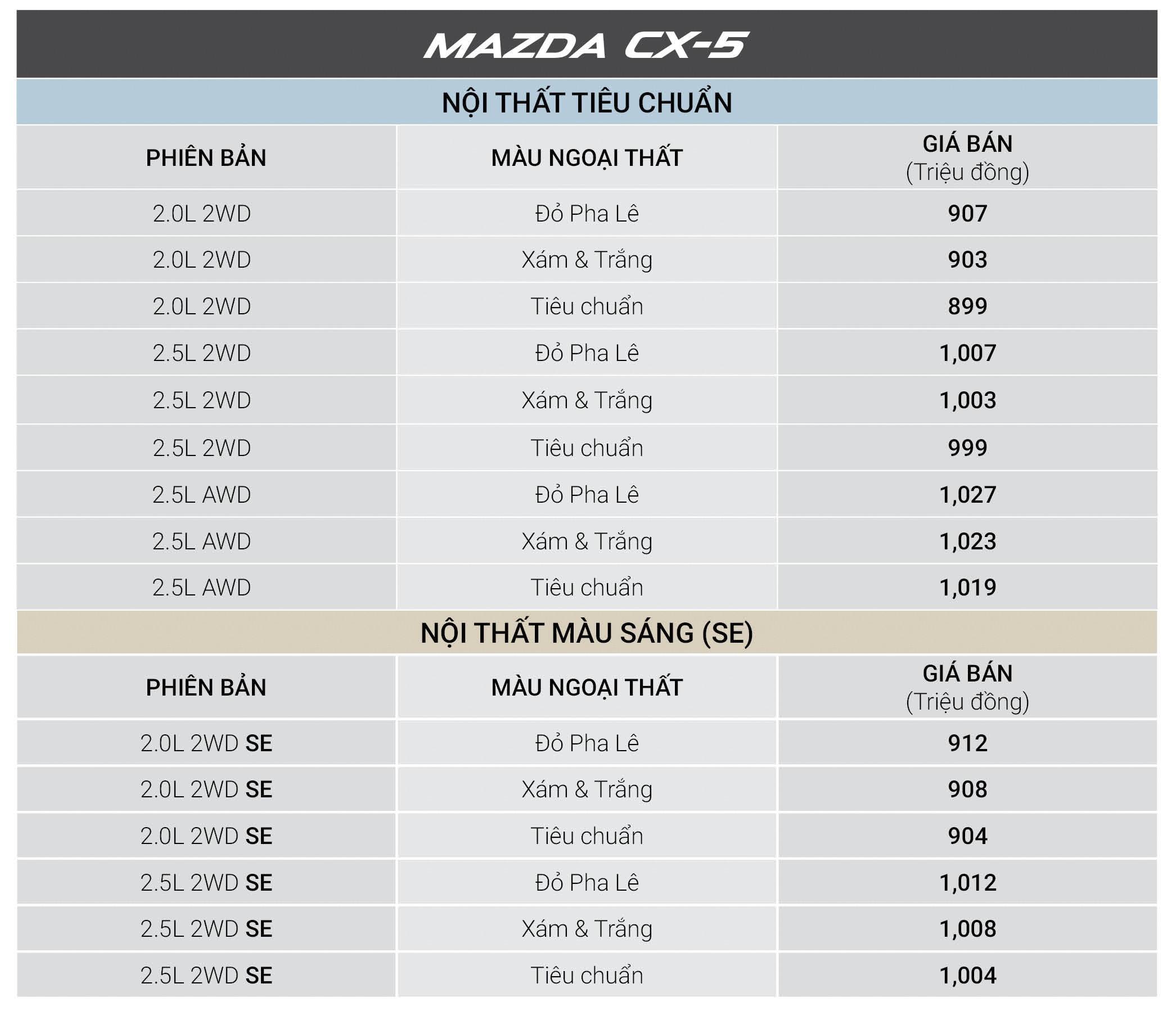 MAZDA CX-5 – ƯU ĐÃI LÊN ĐẾN 40 TRIỆU TRONG THÁNG 3